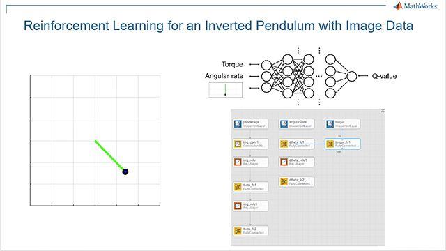 Utilice Reinforcement Learning Toolbox y el algoritmo DQN para realizar la inversión basada en imágenes de un péndulo simple. Flujo de trabajo: 1) Crear el entorno, 2) Especificar la representación de la política, 3) Crear el agente, 4) Entrenar al agente y 5) Verificar la política entrenada.