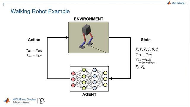 Utilice MATLAB, Simulink y Reinforcement Learning Toolbox para entrenar políticas de sistemas de control para robots humanoides mediante deep reinforcement learning.