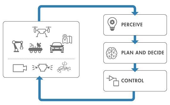 Flujo de trabajo habitual para proyectos de robótica.