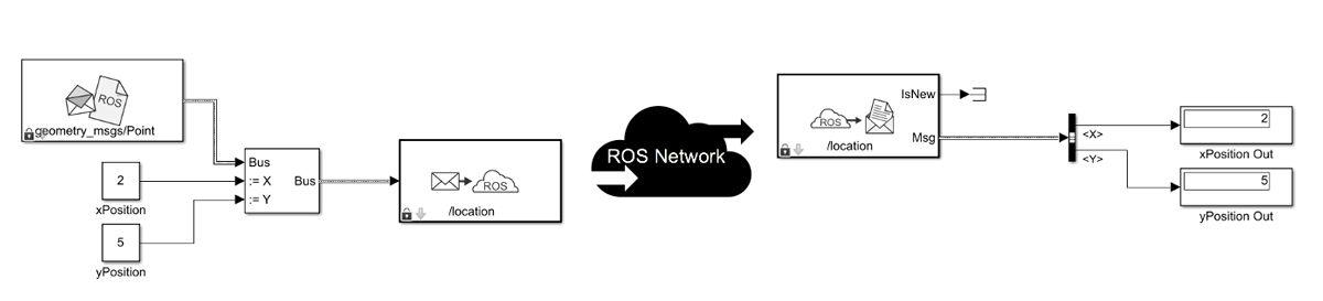 Uso de bloques ROS para publicar y suscribirse a mensajes en Simulink.