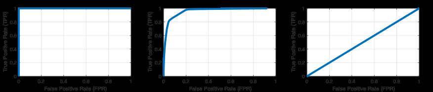 Curvas ROC calculadas con la función perfcurve (de izquierda a derecha): clasificador perfecto, clasificador típico y clasificador equivalente a una suposición aleatoria.