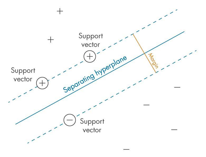 """Figura 1: Definición del """"margen"""" entre clases: el criterio que los SVM pretenden optimizar"""
