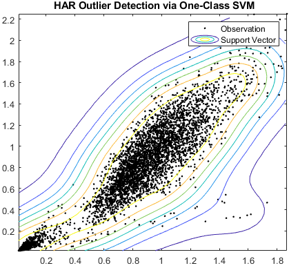 Detección de valores atípicos de HAR mediante un SVM de una clase