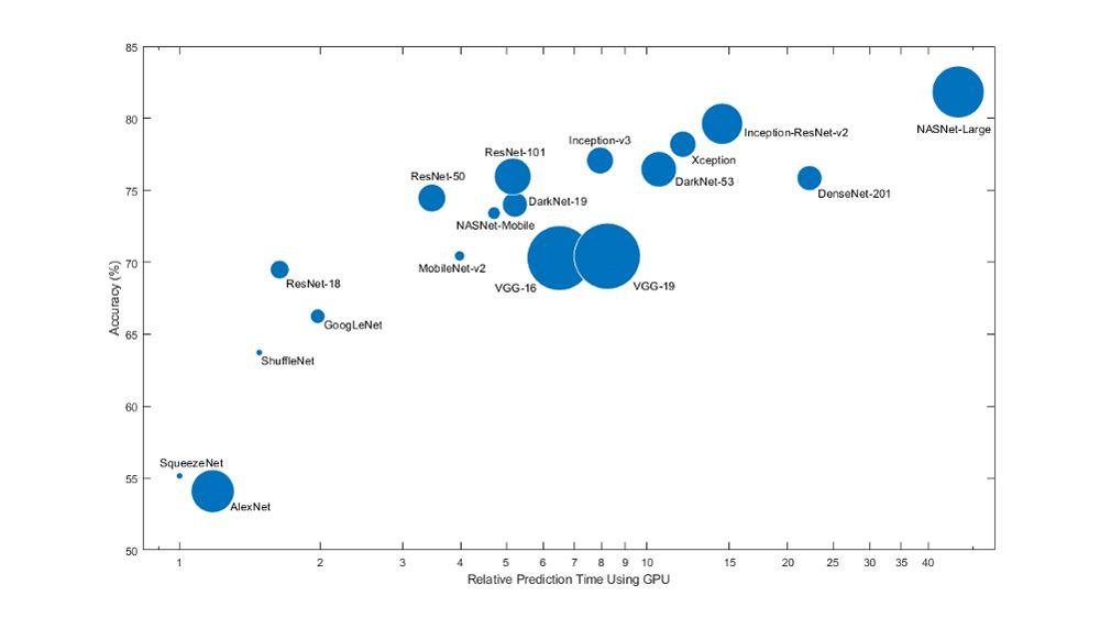 Comparación del tamaño del modelo, la velocidad y la precisión en redes previamente entrenadas de uso habitual.