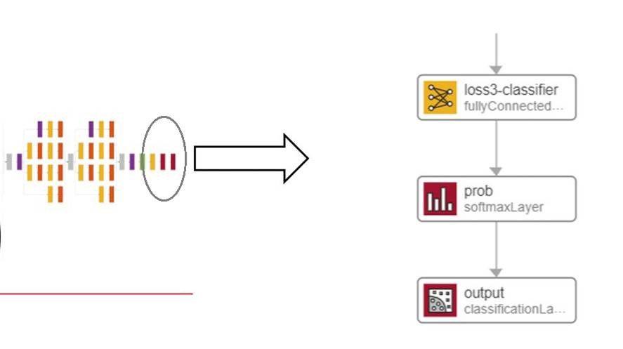 Flujo de trabajo de transfer learning: reemplazo de últimas capas