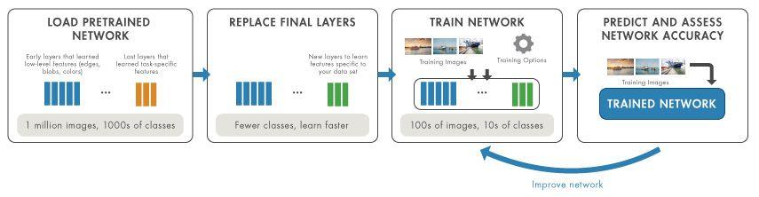 Flujo de trabajo de transfer learning: carga de red, reemplazo de capas, entrenamiento de red y evaluación de precisión.