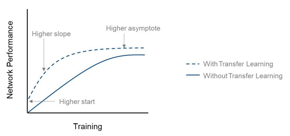 Comparación del rendimiento de la red (precisión) con entrenamiento desde cero y con transfer learning.