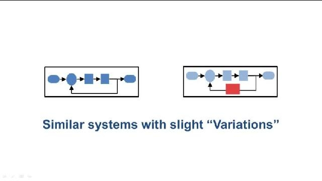 Create, configure, and manage design variants for large-scale models in Simulink .