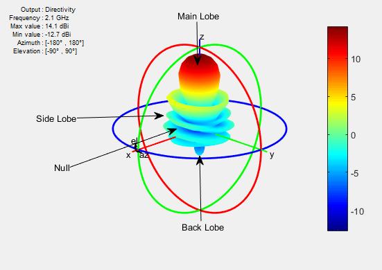 Field Analysis Matlab Simulink Mathworks Espaa