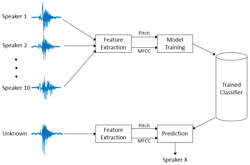 Speaker Identification Using Pitch and MFCC - MATLAB