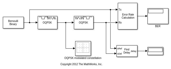 Demodulation using oqpsk method simulink mathworks espaa oqpsk modulator demodulator block ccuart Choice Image