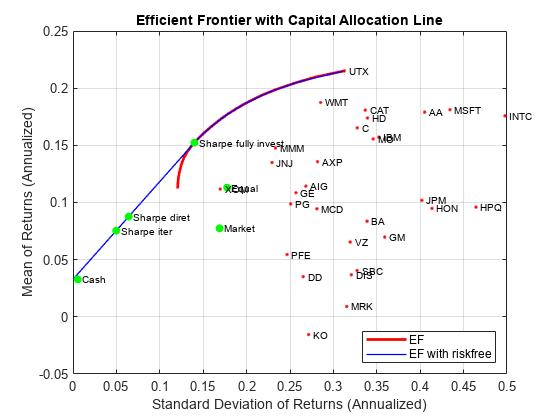 Estimate Efficient Portfolio To Maximize Sharpe Ratio For Portfolio