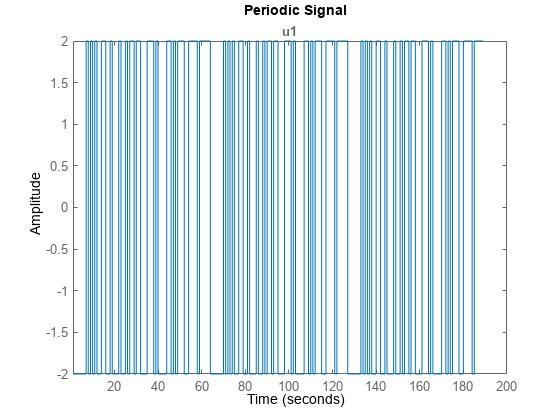 Generate Input Signals Matlab Idinput Mathworks Espa 241 A
