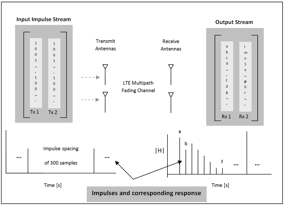Find Channel Impulse Response - MATLAB & Simulink