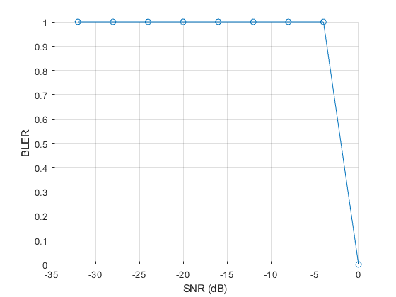 NB-IoT NPDSCH Block Error Rate Simulation - MATLAB