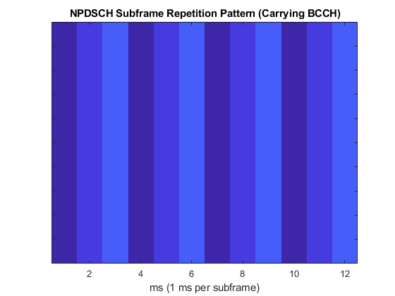NB-IoT NPDSCH Block Error Rate Simulation - MATLAB