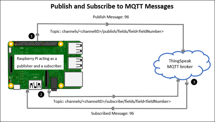 Publish and Subscribe to Messages on ThingSpeak Using MQTT Blocks