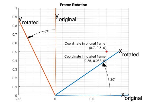 Rotations, Orientation, and Quaternions - MATLAB & Simulink