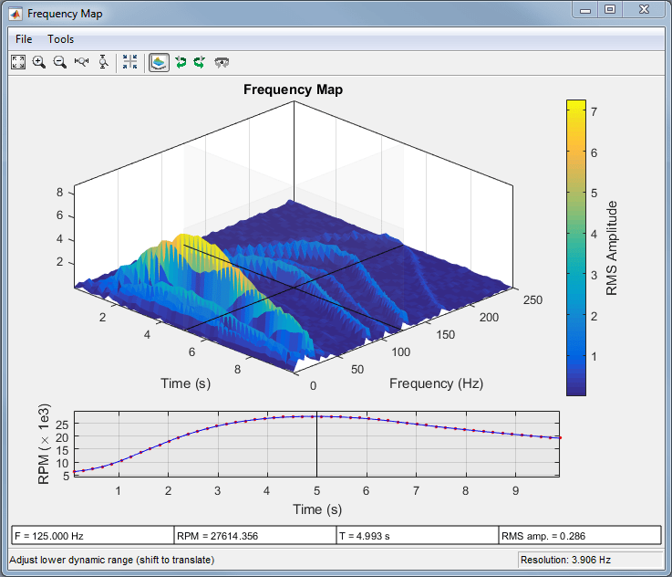 Order analysis of a vibration signal matlab simulink example many of the tracks in the rpm frequency maps have frequencies that increase and decrease with the motor speed this suggests that the tracks are orders of ccuart Images