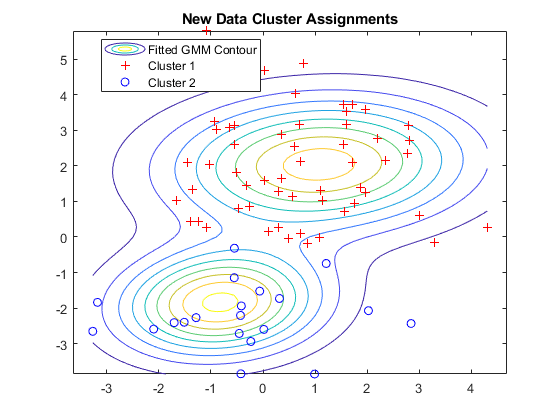 cluster gaussian mixture data using hard clustering