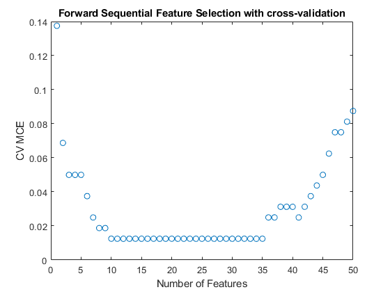 Selecting Features for Classifying High-dimensional Data - MATLAB