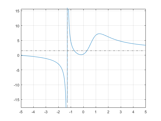 Differentiation matlab simulink example mathworks espaa to find the horizontal asymptote compute the limits of f for x approaching positive and negative infinities the horizontal asymptote is y 32 ccuart Images
