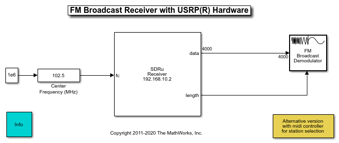 Fm receiver with usrp hardware matlab simulink example the sdru receiver block takes in the baseband discrete time complex samples from the usrp hardware the master clock rate and decimation factor are set to ccuart Image collections