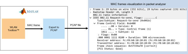 802 11 MAC Frame Generation - MATLAB & Simulink - MathWorks España
