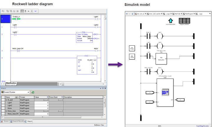 Ladder Diagram Integration Matlab Simulink Mathworks Espana