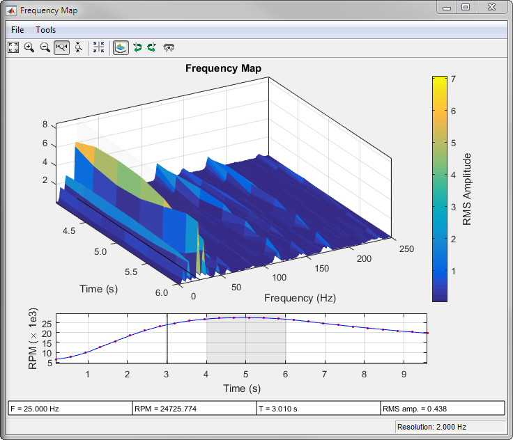 Frequency rpm map for order analysis matlab rpmfreqmap mathworks button three times move the panner to the interval between 4 and 6 seconds ccuart Gallery