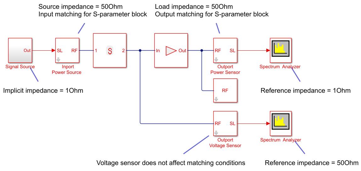 Convert Simulink input signal to RF Blockset signal