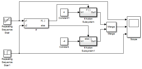 subsystem whose execution is enabled by an if block - simulink