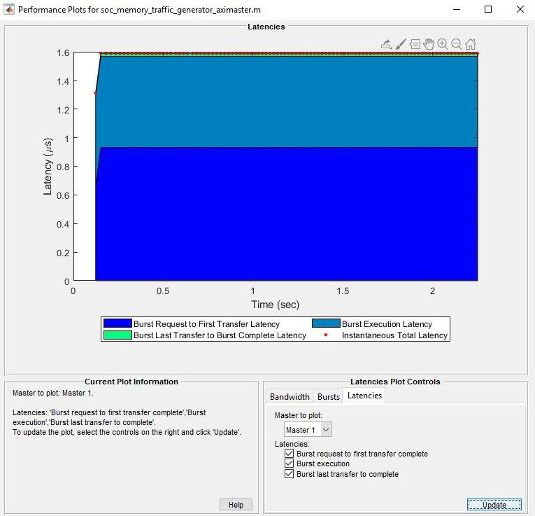 Memory Performance Information from FPGA Execution - MATLAB