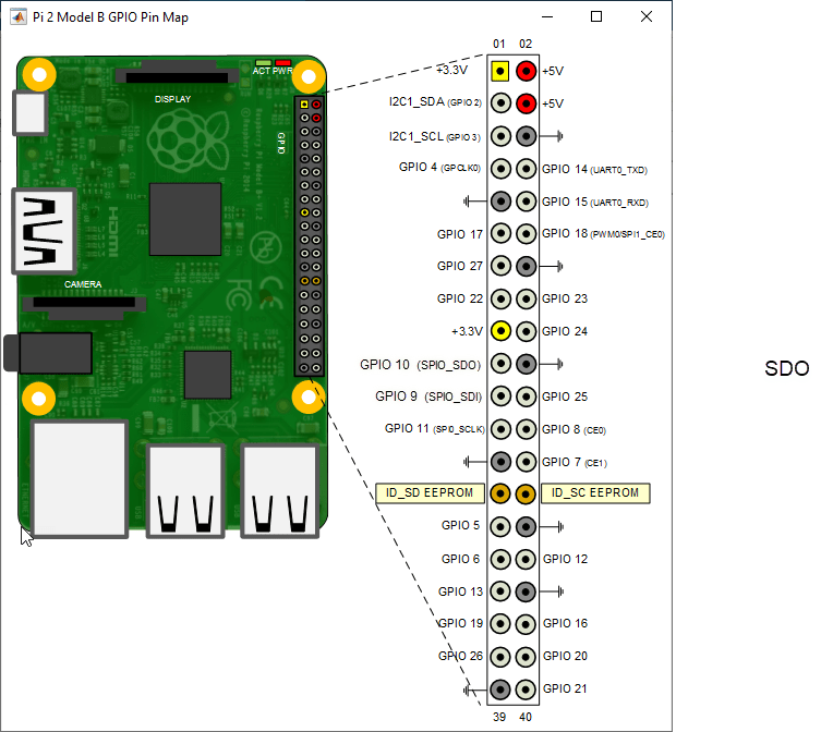 Use The Raspberry Pi Serial Port To Connect To A Device