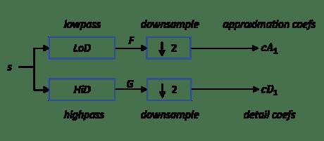1-D wavelet decomposition - MATLAB wavedec - MathWorks España