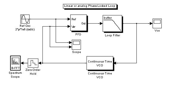 Phase locked loop tutorial file exchange matlab central in order to simulate the system we need a test input and vizualiation to achieve this add a sine wave block simulink sources library and a scope block ccuart Image collections