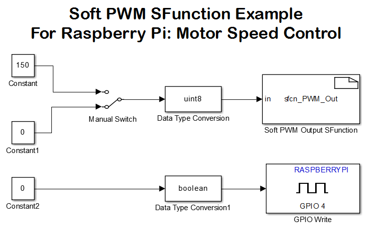 raspberry pi pwm driver block sfunction file exchange matlab central rh mathworks com Proprietary Software Examples Operating System Software Examples