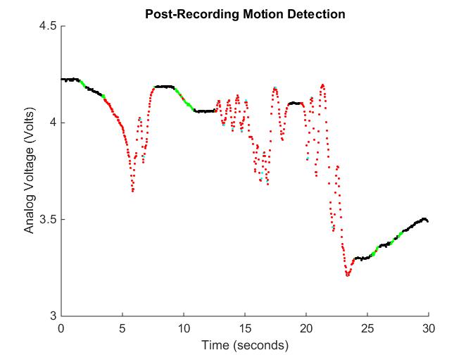 Creating A Motion Detector Using An Arduino A