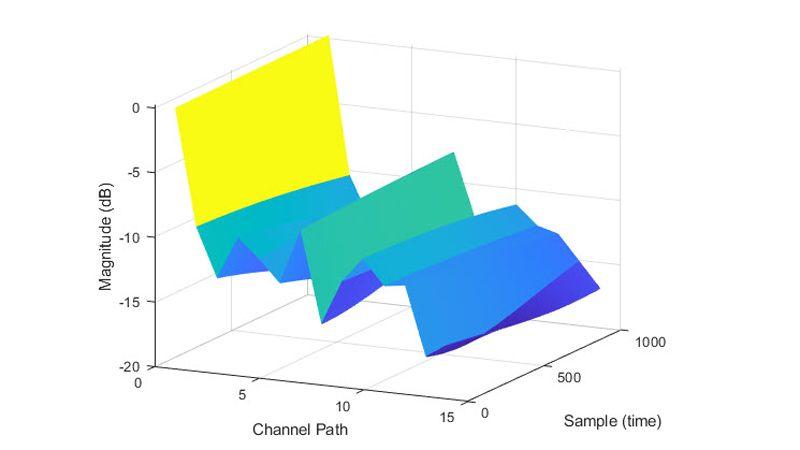 Ganancias de ruta de un modelo de canal TDL.