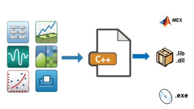 Generación de código C/C++.