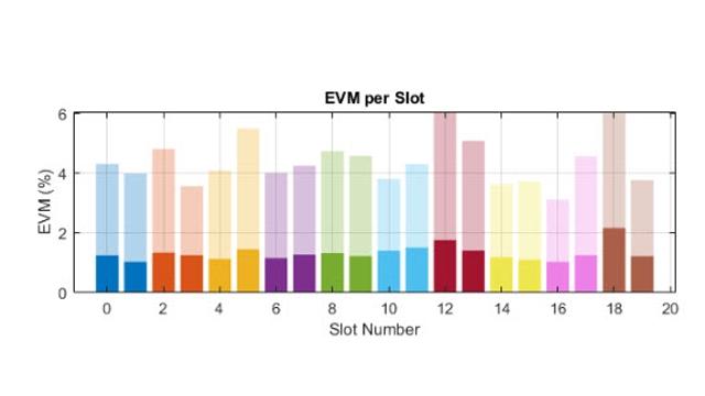 Rendimiento EVM de un transmisor de RF para 5G NR.