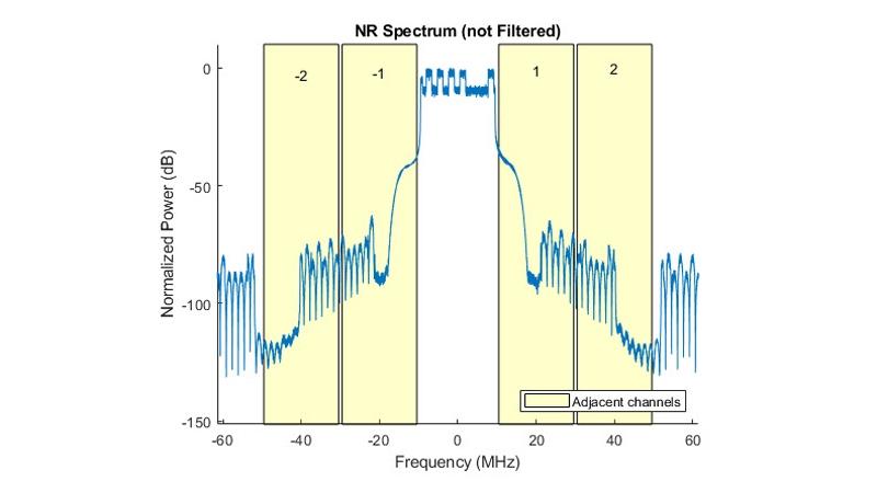 Medición de ACLR para modelos de prueba 5G NR.