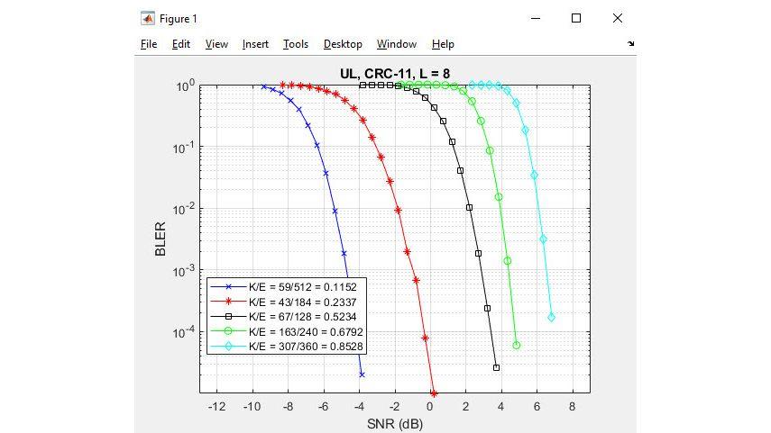 Codificación polar para 5G NR.