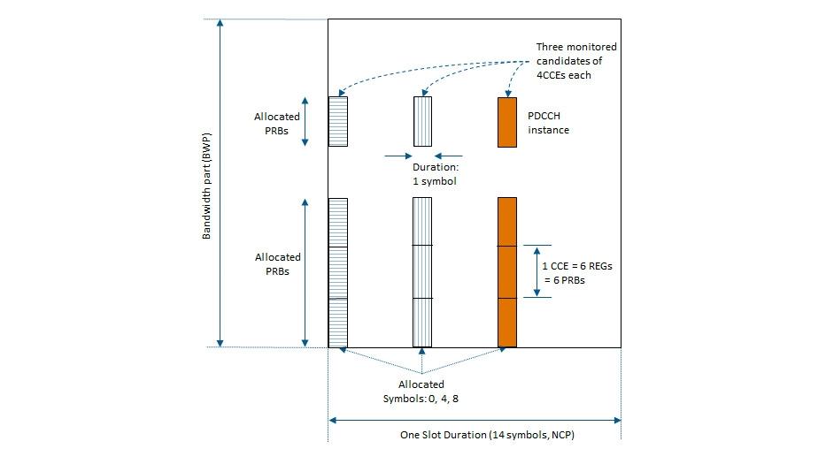 Procesamiento de control de enlace descendente.