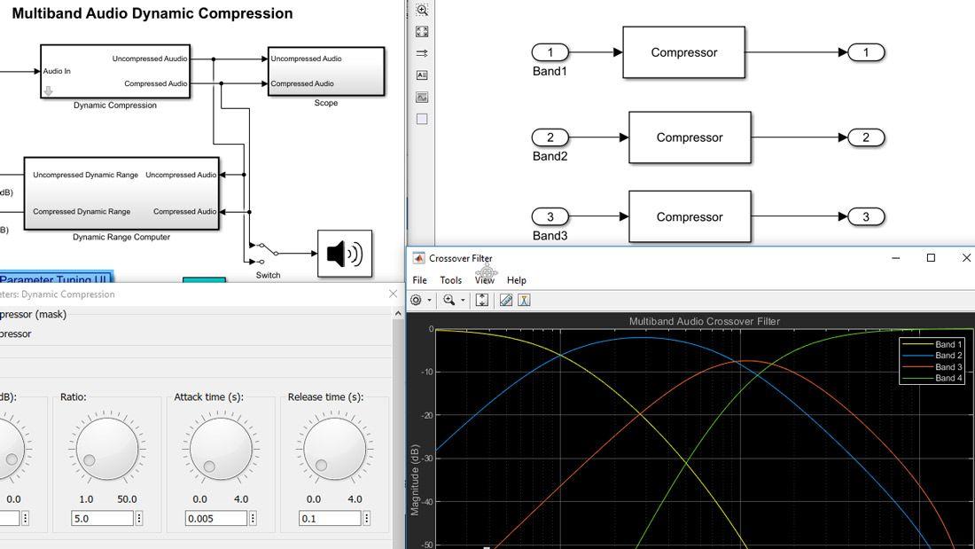 Visualización compuesta de un modelo de Simulink, con bloques y subsistemas en diferentes niveles de la jerarquía del modelo, una gráfica de la respuesta de un filtro y una interfaz de usuario con discos interactivos para ajustar los valores de los parámetros.