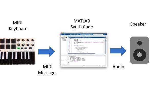 Diagrama de bloques que muestra un controlador MIDI de teclado que envía mensajes MIDI a una sesión de MATLAB, que a su vez procesa los mensajes, sintetiza las formas de onda de las notas y reproduce las muestras generadas a través de un altavoz.