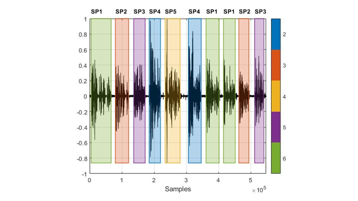 Forma de onda de una grabación de voz con segmentos intercalados emitidos por diferentes hablantes y colores que indican quién está hablando en cada región de voz detectada.
