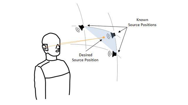 Maniquí binaural con tres altavoces ubicados en los vértices de un sector esférico que representan tres posiciones en las que se conoce la función de transferencia relacionada con la cabeza, y una cuarta posición aleatoria dentro del sector, correspondiente a la función de transferencia relacionada con la cabeza que se desea estimar.