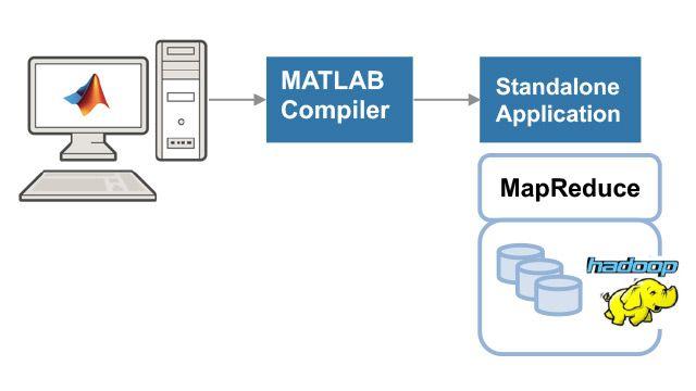 Creación y ejecución de una aplicación MapReduce de MATLAB independiente.