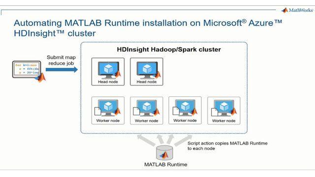 Comience a usar ejecutables de Spark/map-reduce de MATLAB en clusters HDInsights de Microsoft Azure. Aprenda a configurar Azure HDInsight para que instale automáticamente el tiempo de ejecución de MATLAB en cada nodo del cluster.